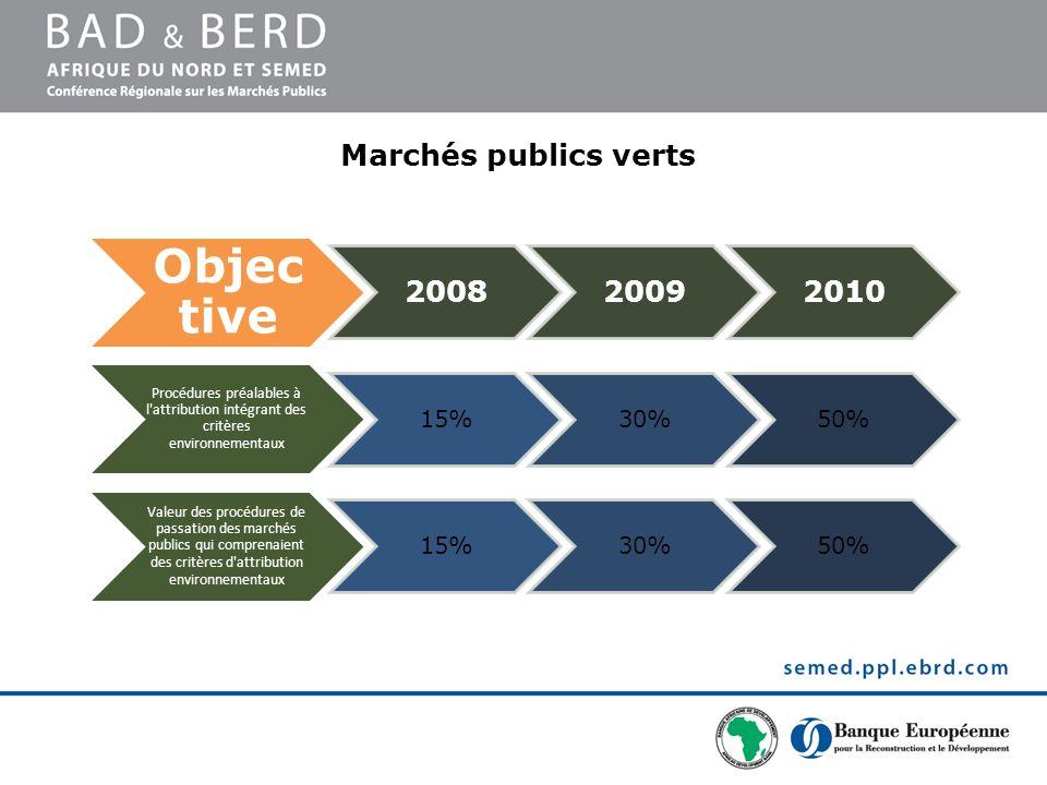Objec tive 200820092010 Procédures préalables à l'attribution intégrant des critères environnementaux 15%30%50% Valeur des procédures de passation des