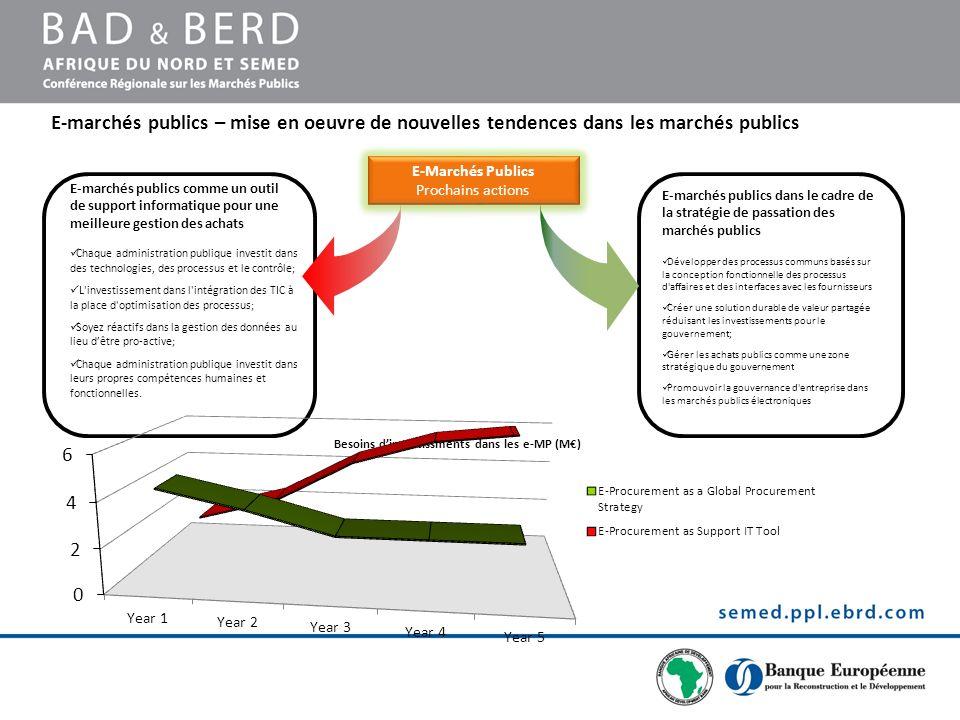 E-marchés publics comme un outil de support informatique pour une meilleure gestion des achats Chaque administration publique investit dans des techno