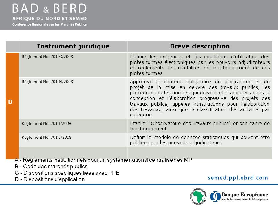 Instrument juridiqueBrève description D Règlement No. 701-G/2008 Définie les exigences et les conditions d'utilisation des plates-formes électroniques