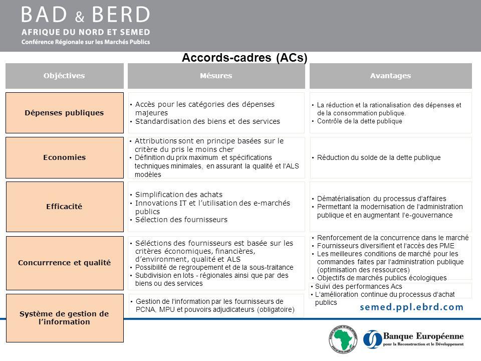 Catégorie de dépenses Assurance auto et motoServices et produits de nettoyageVéhicules éléctriquesEnergie (incl.