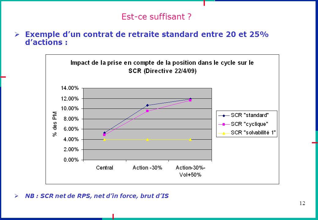 12 Est-ce suffisant ? Exemple dun contrat de retraite standard entre 20 et 25% dactions : NB : SCR net de RPS, net din force, brut dIS