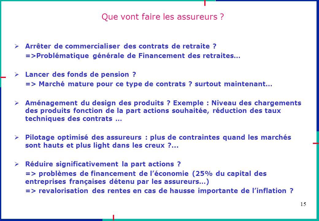 15 Que vont faire les assureurs ? Arrêter de commercialiser des contrats de retraite ? =>Problématique générale de Financement des retraites… Lancer d
