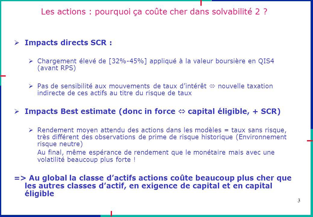 3 Les actions : pourquoi ça coûte cher dans solvabilité 2 ? Impacts directs SCR : Chargement élevé de [32%-45%] appliqué à la valeur boursière en QIS4