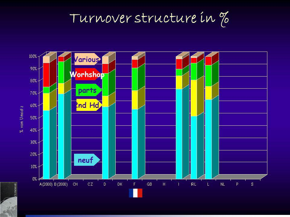 neuf 2nd Hd. parts Worhshop Various Turnover structure in %