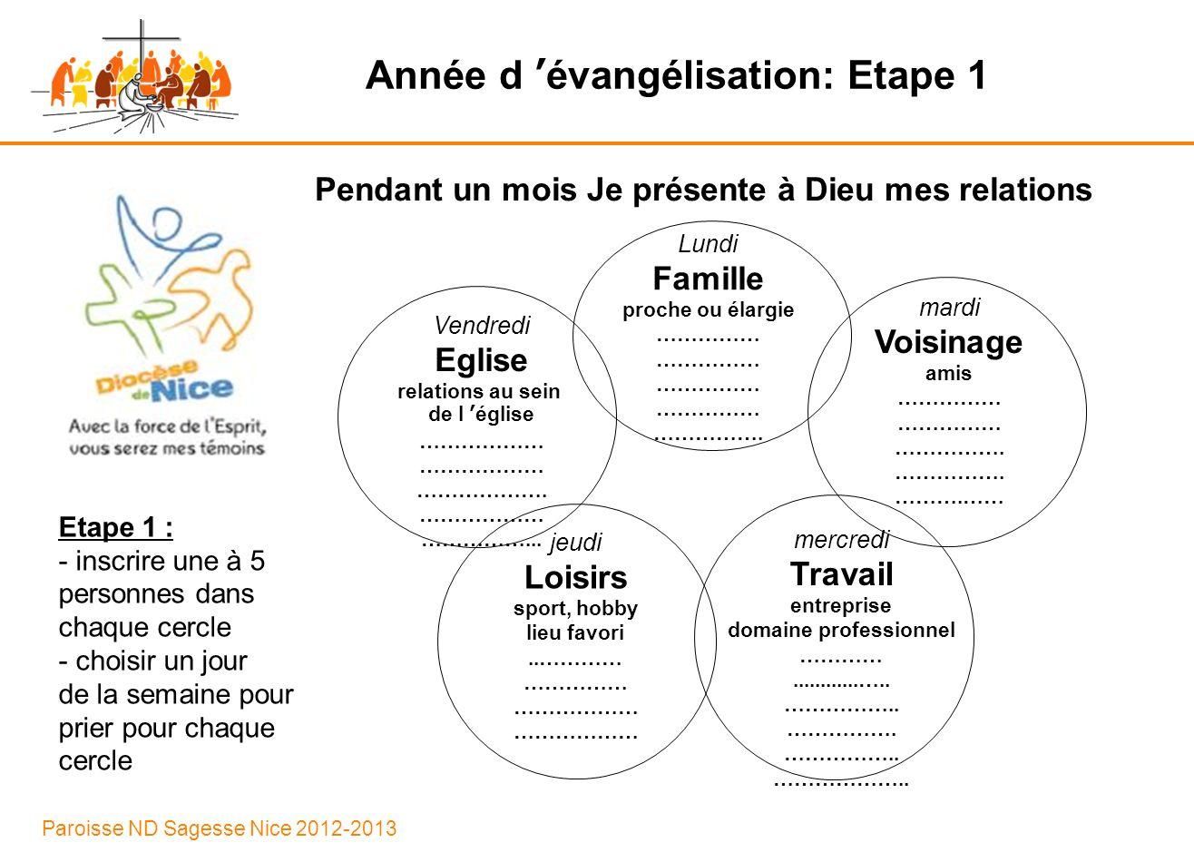 Paroisse ND Sagesse Nice 2012-2013 Année d évangélisation: Etape 1 Pendant un mois Je présente à Dieu mes relations Vendredi Eglise relations au sein de l église ……………… ……………… ……………….