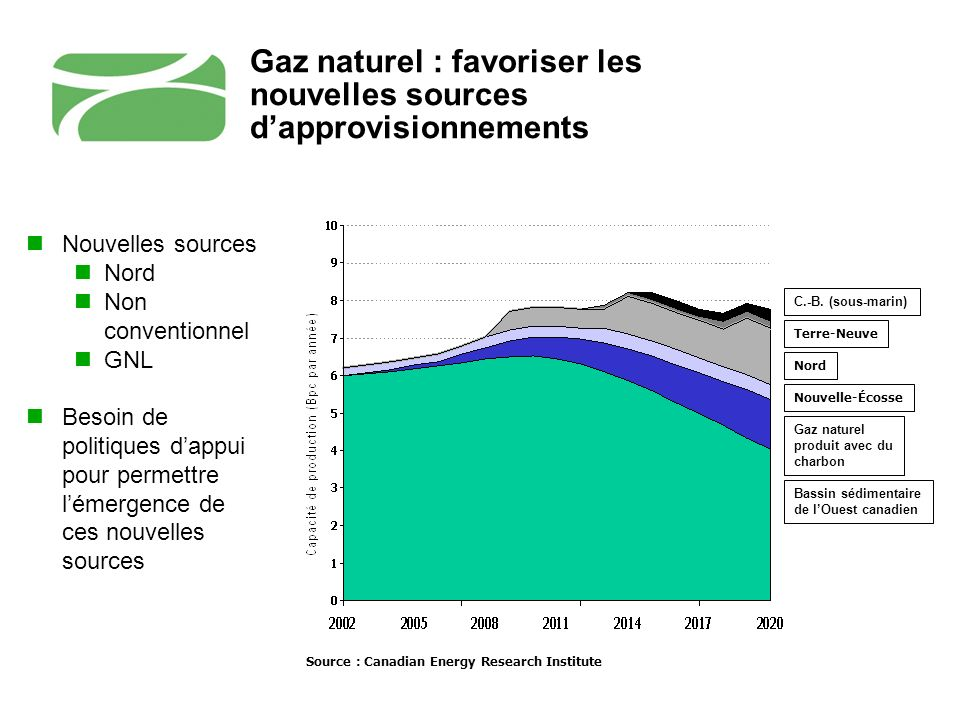 Gaz naturel : favoriser les nouvelles sources dapprovisionnements Source : Canadian Energy Research Institute C.-B.