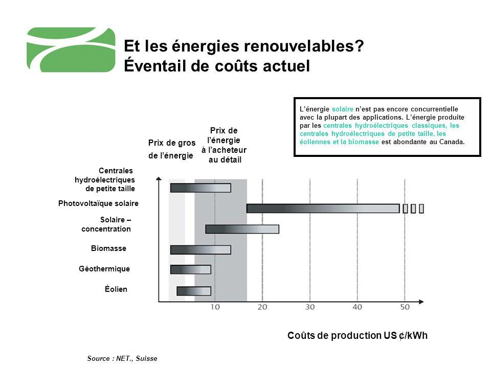 Photovoltaïque solaire Solaire – concentration Biomasse Coûts de production US ¢/kWh Géothermique Éolien Prix de gros de lénergie Prix de lénergie à l