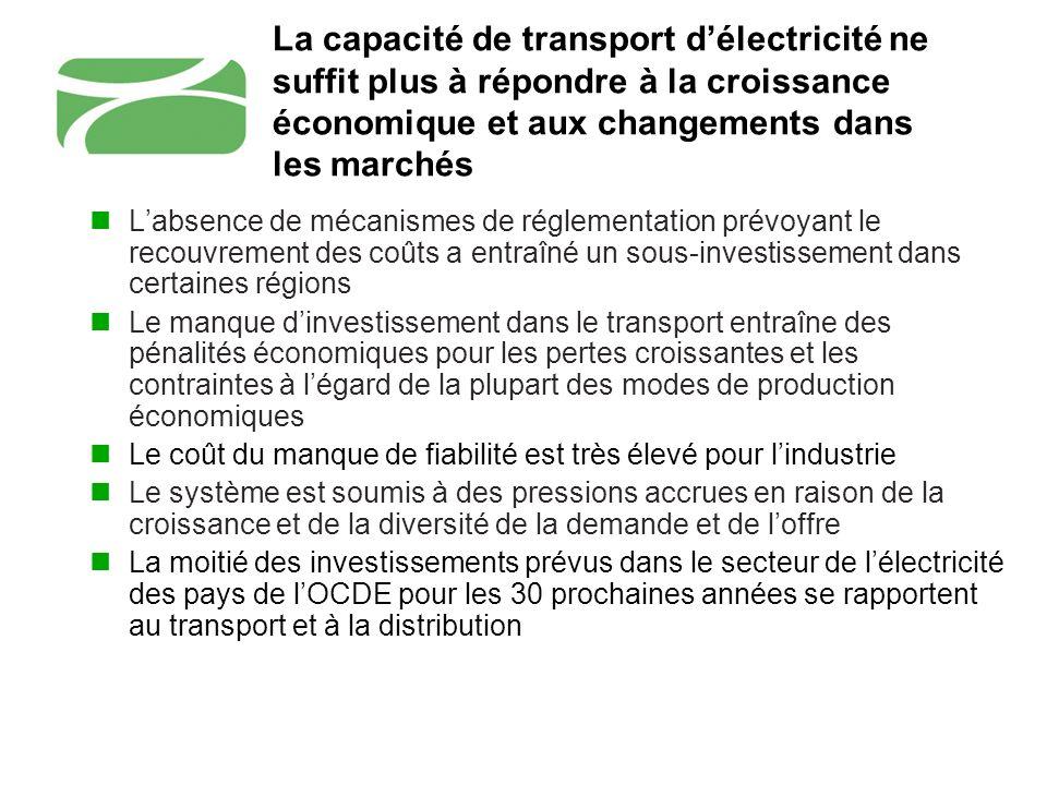 La capacité de transport délectricité ne suffit plus à répondre à la croissance économique et aux changements dans les marchés Labsence de mécanismes