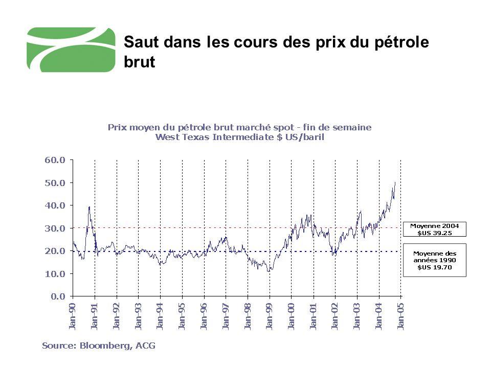 Saut dans les cours des prix du pétrole brut