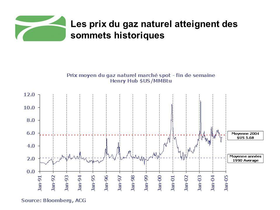 Les prix du gaz naturel atteignent des sommets historiques