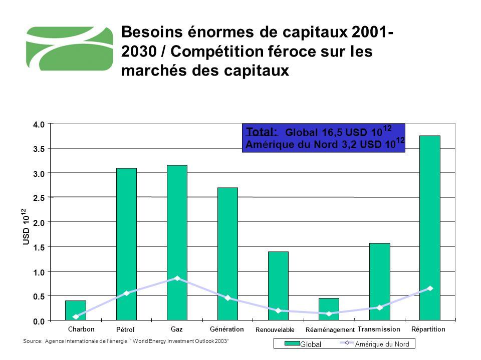 Besoins énormes de capitaux 2001- 2030 / Compétition féroce sur les marchés des capitaux 0.0 0.5 1.0 1.5 2.0 2.5 3.0 3.5 4.0 CharbonGazGénération Reno