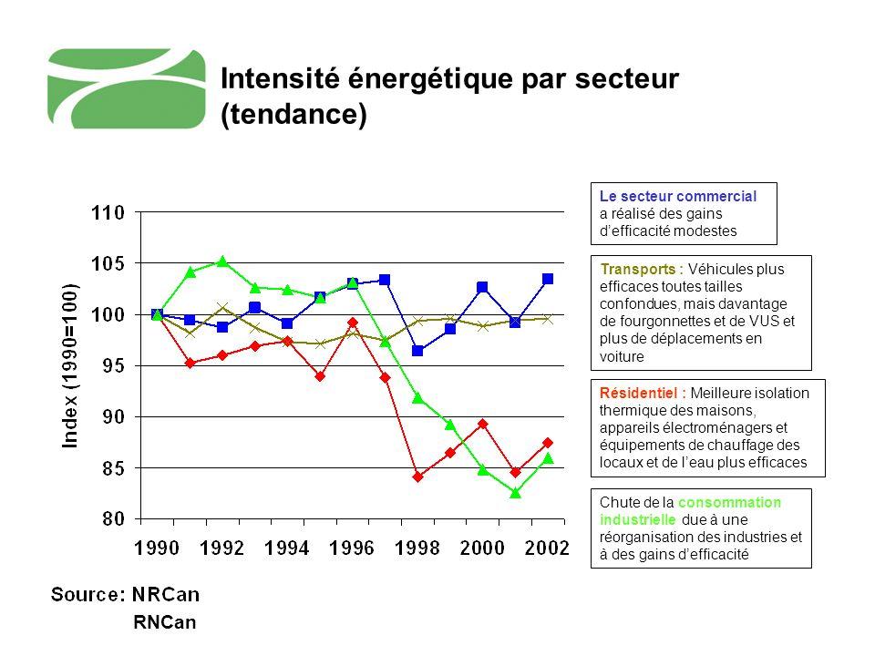 RNCan Résidentiel : Meilleure isolation thermique des maisons, appareils électroménagers et équipements de chauffage des locaux et de leau plus effica