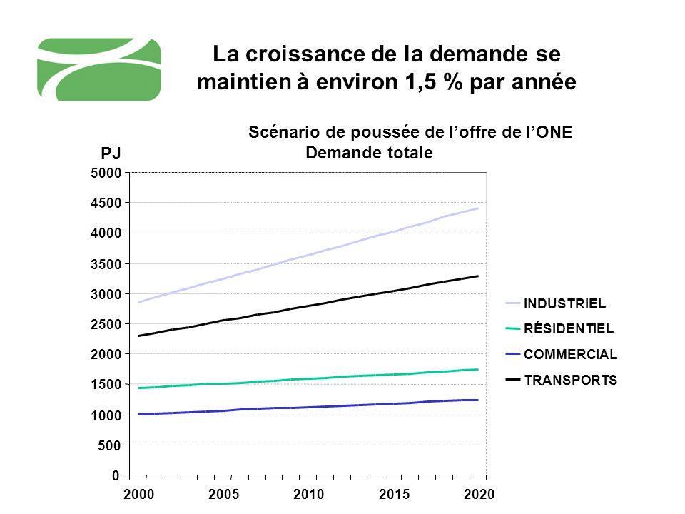 Les améliorations en efficacité énergétique contribuent à réduire les pressions Les programmes de gestion de la demande des distributeurs et des gouvernements ont réussi à ralentir la croissance de la demande depuis 20 ans De 1990 à 2002, le Canada a gagné 13 % en efficacité énergétique, épargnant 11,6 G$ en 2002 et réduisant de 49,9 mégatonnes les gaz à effet de serre.