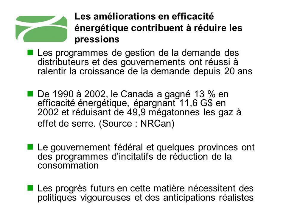 Le vieillissement du parc justifie encore plus laugmentation de la capacité 580 525 465 55 115 70 125 -35 -30 -50 50 150 250 350 450 550 650 750 200020102020 Mesures defficacité énergétique Croissance de la demande Retrait déquipement Puissance actuelle et prévisible TWh Source : ACE/GCSI 2001Moyenne des prévisions de MARKAL, de RNCan (1999) et de lONE (1999) Demande délectricité prévue au Canada dici 2020 (TWh)