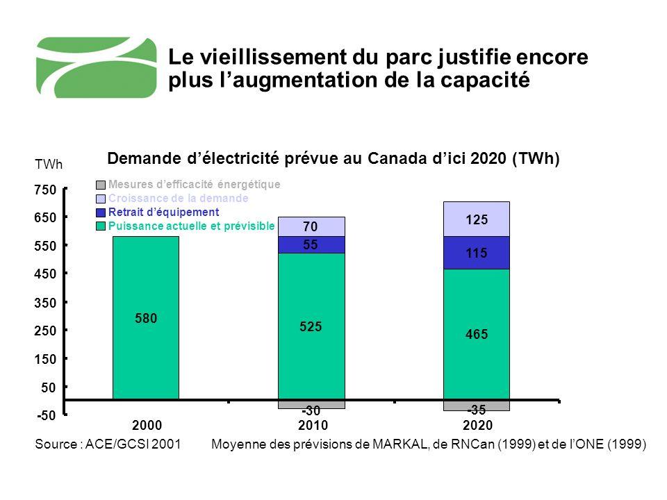 Lénergie et lintérêt public La sécurité et la fiabilité des approvisionnements : une priorité pour les canadiens Une offre abordable : tant pour les consommateurs (individus) que pour le soutien à lindustrie dont ils tirent leur emplois Développement économique : dans plusieurs régions du Canada, lénergie représente une occasion de développement économique clé Développement durable : pas seulement en terme démissions de gaz à effet de serre mais aussi de la qualité de lair et de limpact sur le territoire, leau et lhabitat
