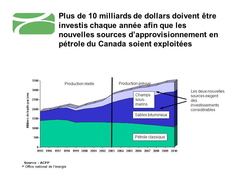 Pétrole classique Sables bitumineux Production réelle Production prévue Champs sous- marins Source : ACPP * Office national de lénergie Les deux nouve