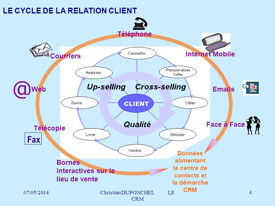 07/05/2014Christian DUPONCHEL LE CRM 15 CHIFFRES-CHOC DU e-CRM COMPRENDRE, GÉRER ET FIDÉLISER SES CLIENTS EST AU CŒUR DES PRÉOCCUPATIONS DES SITES INTERNET Source:META Group, Business Week, Forrester Research, Jupiter Communication Comportements d achat E-mail –66% DES ACHETEURS POTENTIELS ABANDONNENT LE PROCESSUS D ACHAT EN COURS –59% DES INTERNAUTES ACHETEURS SE DISENT INSATISFAITS DU SERVICE CLIENT DE LEUR SITE D ACHAT –MOINS DE 5% DES VISITEURS UNIQUES DEVIENNENT CLIENTS –EN 2004, CHAQUE FOYER RECEVRA EN MOYENNE 9 E- MAILS PAR JOUR, 6 VISANT À FIDÉLISER ET 3 À CRÉER DE NOUVEAUX CLIENTS –L UTILISATION D OUTILS DE GESTION DE CAMPAGNES D E-MAIL PERMET DE MULTIPLIER PAR QUATRE LE TAUX D ACHAT ENGENDRÉ –LES CAMPAGNES PAR E-MAIL COÛTENT 80% MOINS CHER QUE LE PUBLIPOSTAGE DIRECT CLASSIQUE –LE NOMBRE D E-MAILS DEVRAIT PASSER DE 313 MILLIONS À 500 MILLIONS PAR JOUR EN 2001, ET À 2 MILLIARDS EN 2002 L E-CRM