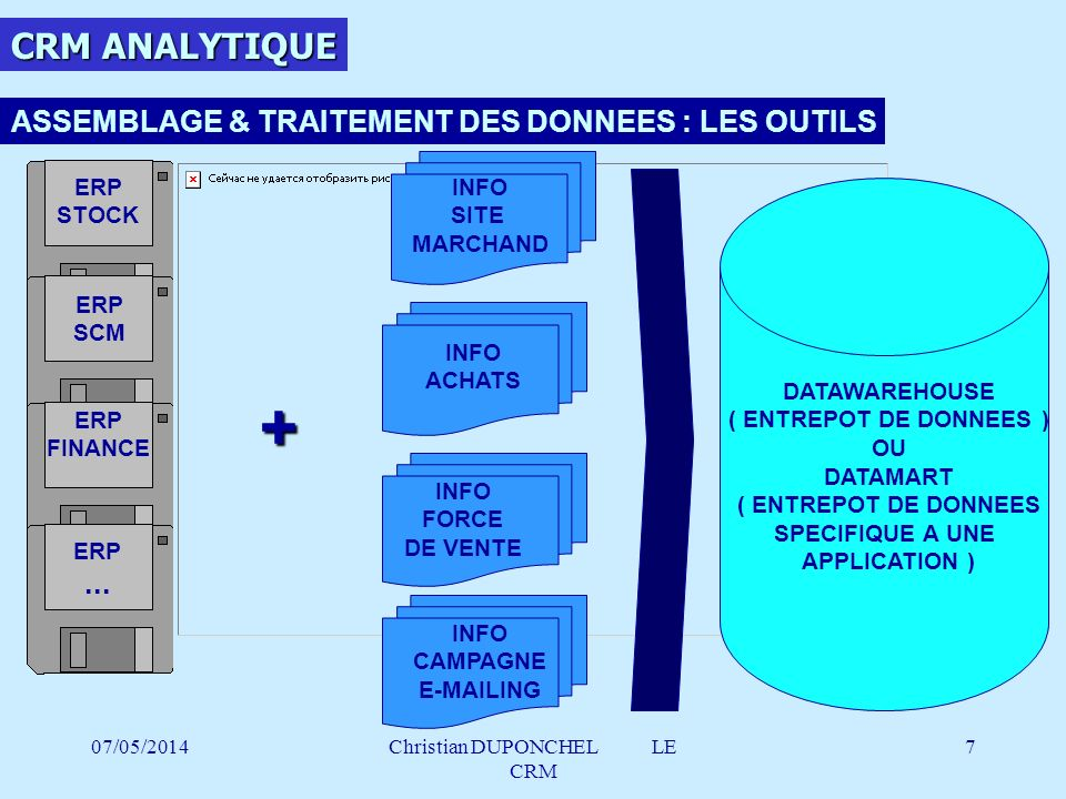 07/05/2014Christian DUPONCHEL LE CRM 28 LES ETAPES DU PROJET FORMALISATION DE LA DEMANDE DEMANDE ETUDEPRELIMINAIREETUDEPRELIMINAIRE ETUDEPREALABLEETUDEPREALABLE CONCEPTIONCONCEPTION REALISATIONREALISATION MISE EN ŒUVRE PILOTE GENERALISATIONGENERALISATION FIN DE PROJET 3DEFINITION DE LA NATURE DU PROJET 3ETUDE DOPPORTUNITE 3LANCEMENT DU PROJET 3DEFINITION ET ORGANISATION DU P.