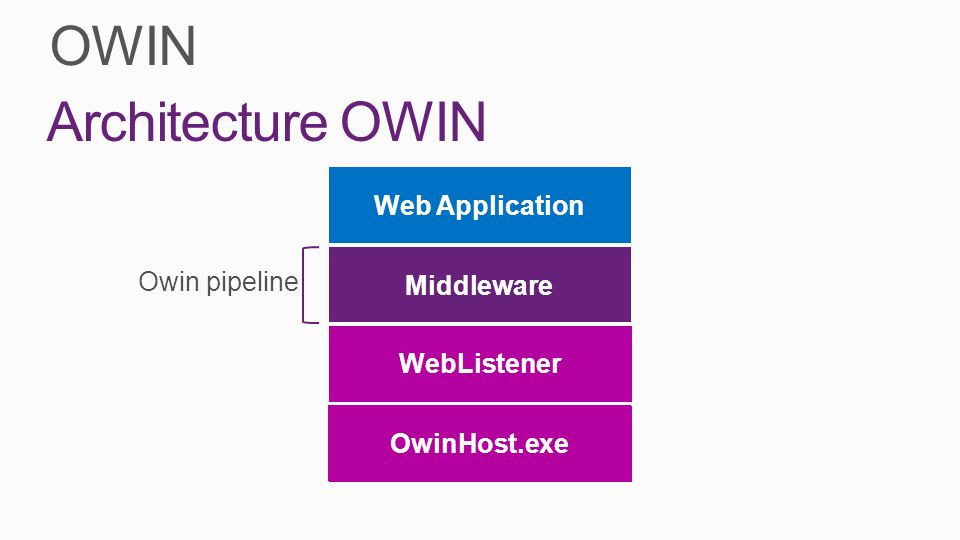 OWIN Web Application Middleware Server Host SystemWeb IIS HttpListener Console App Architecture OWIN WebListener OwinHost.exe Owin pipeline