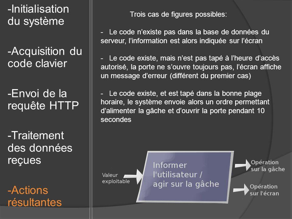 -Initialisation du système -Acquisition du code clavier -Envoi de la requête HTTP -Traitement des données reçues -Actions résultantes Trois cas de figures possibles: - Le code nexiste pas dans la base de données du serveur, linformation est alors indiquée sur lécran - Le code existe, mais nest pas tapé à lheure daccès autorisé, la porte ne souvre toujours pas, lécran affiche un message derreur (différent du premier cas) - Le code existe, et est tapé dans la bonne plage horaire, le système envoie alors un ordre permettant dalimenter la gâche et douvrir la porte pendant 10 secondes