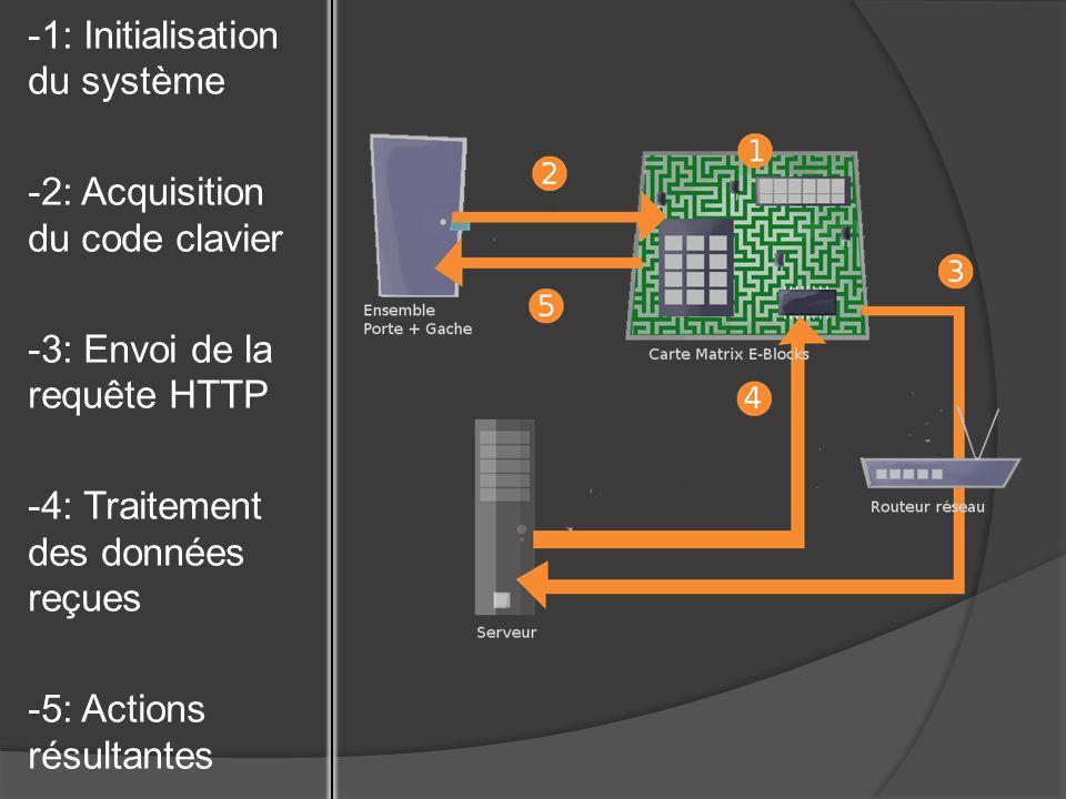 -Initialisation des différents composants de la carte et des variables manipulées -Chargement des variables paramétrables (Code bon, adresse IP du serveur, …) -Affichage dun message de bienvenue sur lécran LCD -Initialisation du système -Acquisition du code clavier -Envoi de la requête HTTP -Traitement des données reçues -Actions résultantes