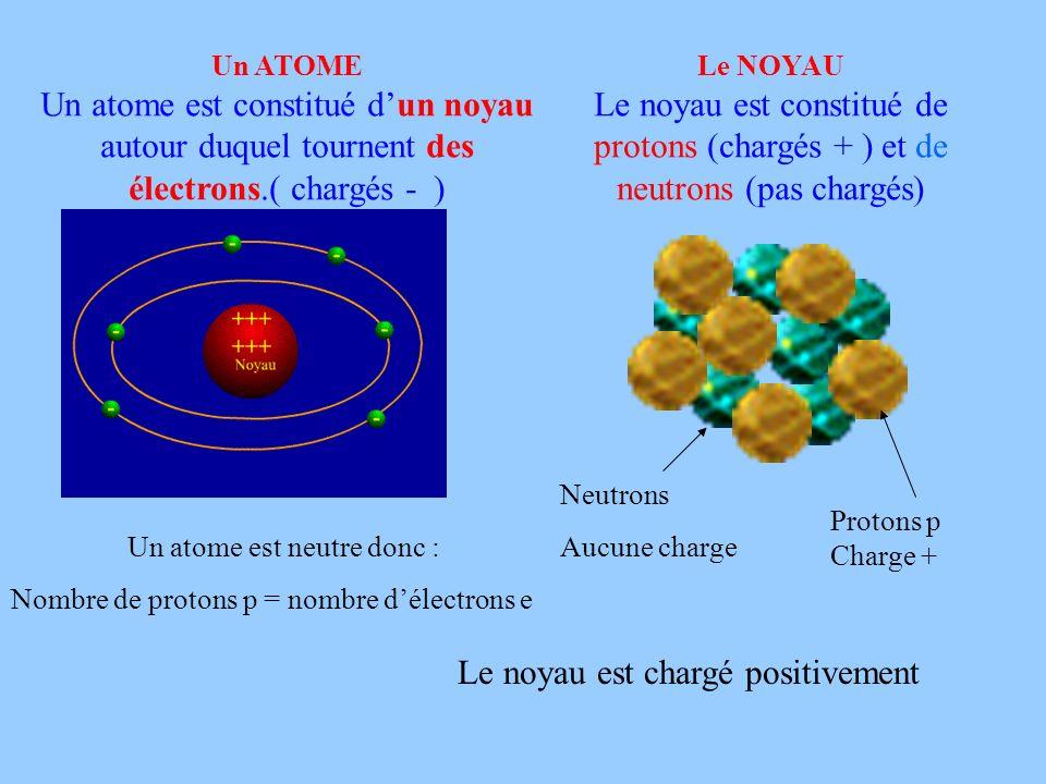 Un ATOME Un atome est constitué dun noyau autour duquel tournent des électrons.( chargés - ) Le NOYAU Le noyau est constitué de protons (chargés + ) e