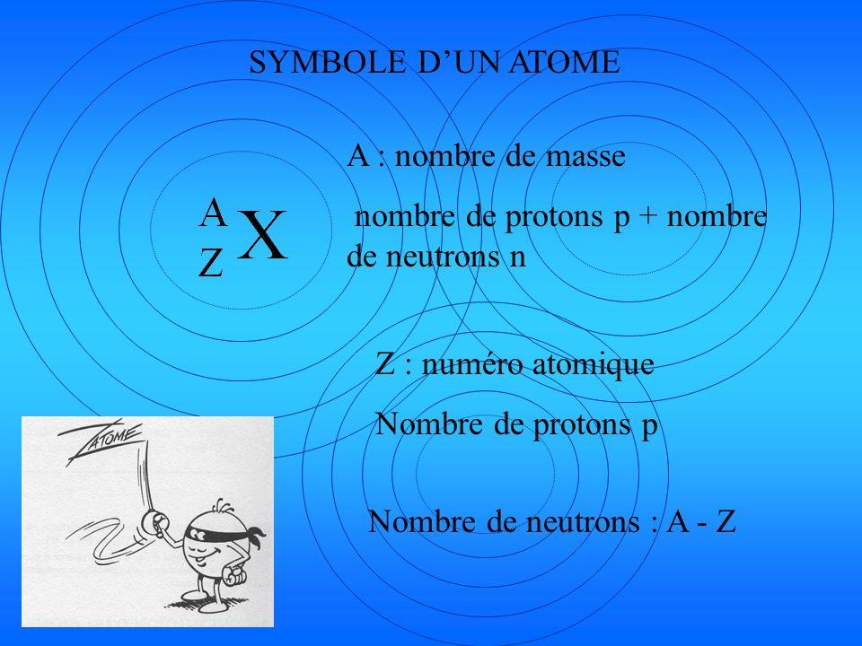 SYMBOLE DUN ATOME A : nombre de masse nombre de protons p + nombre de neutrons n Z : numéro atomique Nombre de protons p Nombre de neutrons : A - Z