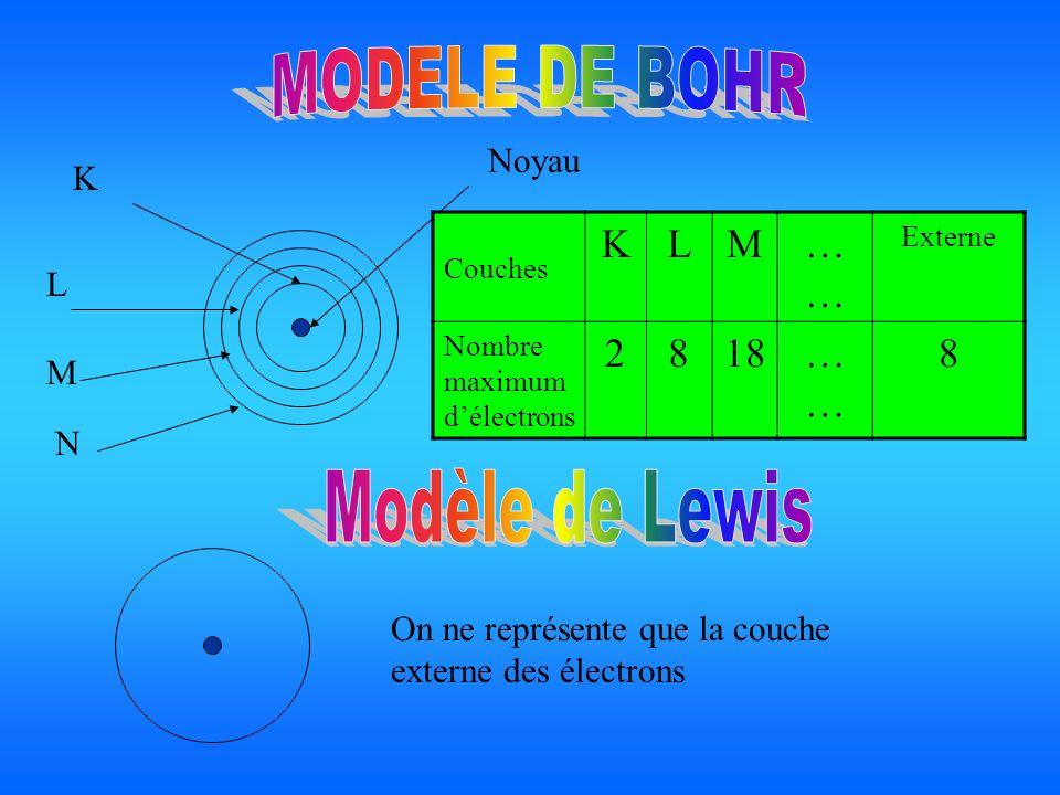 Noyau K L M N Couches KLM… Externe Nombre maximum délectrons 2818… 8 On ne représente que la couche externe des électrons