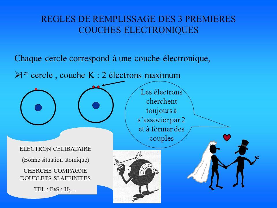 REGLES DE REMPLISSAGE DES 3 PREMIERES COUCHES ELECTRONIQUES Chaque cercle correspond à une couche électronique, 1 er cercle, couche K : 2 électrons ma