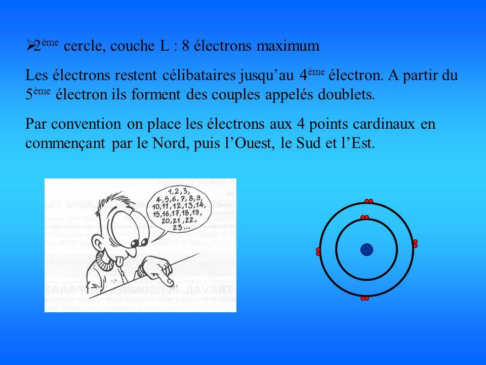2 ème cercle, couche L : 8 électrons maximum Les électrons restent célibataires jusquau 4 ème électron. A partir du 5 ème électron ils forment des cou