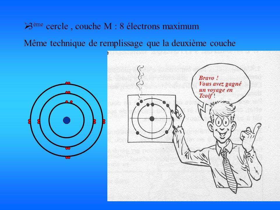 3 ème cercle, couche M : 8 électrons maximum Même technique de remplissage que la deuxième couche Bravo ! Vous avez gagné un voyage en Tcoif !