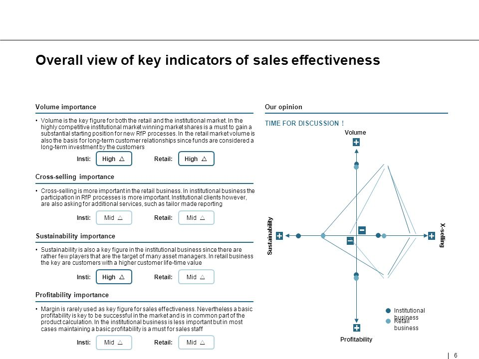 6 6 Overall view of key indicators of sales effectiveness ANNEXE Volume is the key figure for both the retail and the institutional market.