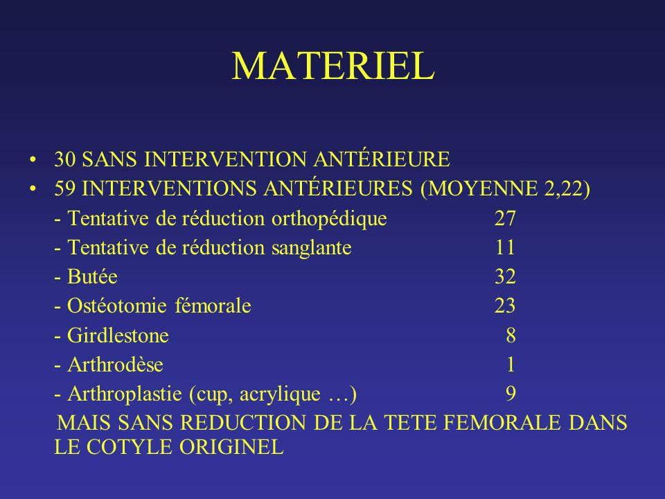 MATERIEL 30 SANS INTERVENTION ANTÉRIEURE 59 INTERVENTIONS ANTÉRIEURES (MOYENNE 2,22) - Tentative de réduction orthopédique 27 - Tentative de réduction sanglante11 - Butée32 - Ostéotomie fémorale23 - Girdlestone 8 - Arthrodèse 1 - Arthroplastie (cup, acrylique …) 9 MAIS SANS REDUCTION DE LA TETE FEMORALE DANS LE COTYLE ORIGINEL
