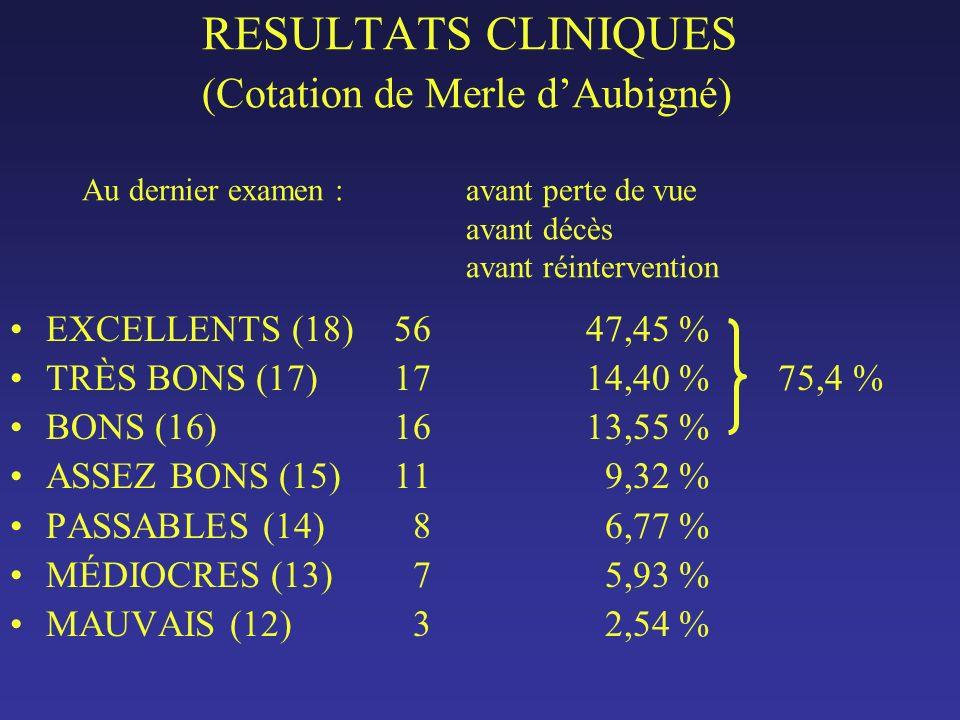 RESULTATS CLINIQUES (Cotation de Merle dAubigné) Au dernier examen : avant perte de vue avant décès avant réintervention EXCELLENTS (18)5647,45 % TRÈS BONS (17)1714,40 %75,4 % BONS (16)1613,55 % ASSEZ BONS (15)11 9,32 % PASSABLES (14) 8 6,77 % MÉDIOCRES (13) 7 5,93 % MAUVAIS (12) 3 2,54 %