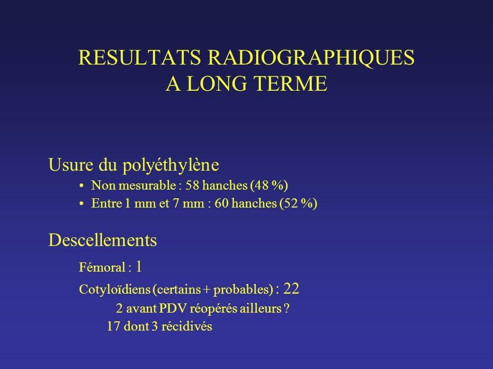 RESULTATS RADIOGRAPHIQUES A LONG TERME Usure du polyéthylène Non mesurable : 58 hanches (48 %) Entre 1 mm et 7 mm : 60 hanches (52 %) Descellements Fémoral : 1 Cotyloïdiens (certains + probables) : 22 2 avant PDV réopérés ailleurs .