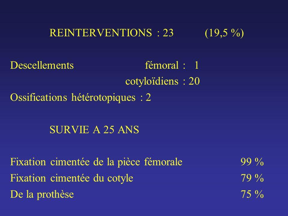 REINTERVENTIONS : 23 (19,5 %) Descellements fémoral : 1 cotyloïdiens : 20 Ossifications hétérotopiques : 2 SURVIE A 25 ANS Fixation cimentée de la pièce fémorale99 % Fixation cimentée du cotyle79 % De la prothèse75 %