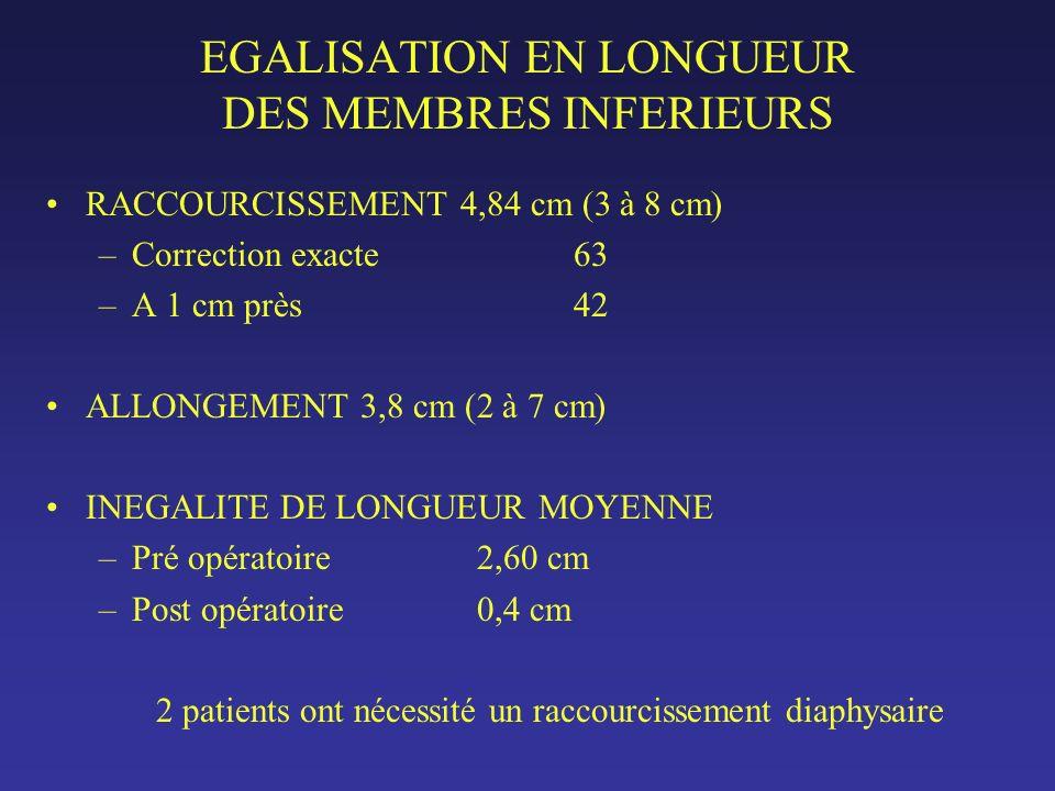 EGALISATION EN LONGUEUR DES MEMBRES INFERIEURS RACCOURCISSEMENT 4,84 cm (3 à 8 cm) –Correction exacte63 –A 1 cm près42 ALLONGEMENT 3,8 cm (2 à 7 cm) INEGALITE DE LONGUEUR MOYENNE –Pré opératoire 2,60 cm –Post opératoire 0,4 cm 2 patients ont nécessité un raccourcissement diaphysaire