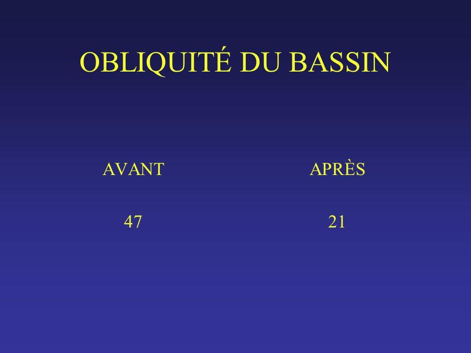 OBLIQUITÉ DU BASSIN AVANT 47 APRÈS 21