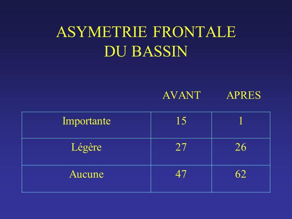 ASYMETRIE FRONTALE DU BASSIN AVANT APRES Importante151 Légère2726 Aucune4762