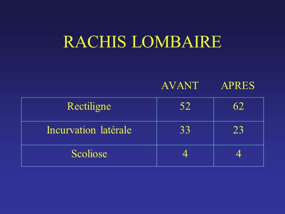 RACHIS LOMBAIRE AVANT APRES Rectiligne5262 Incurvation latérale3323 Scoliose44