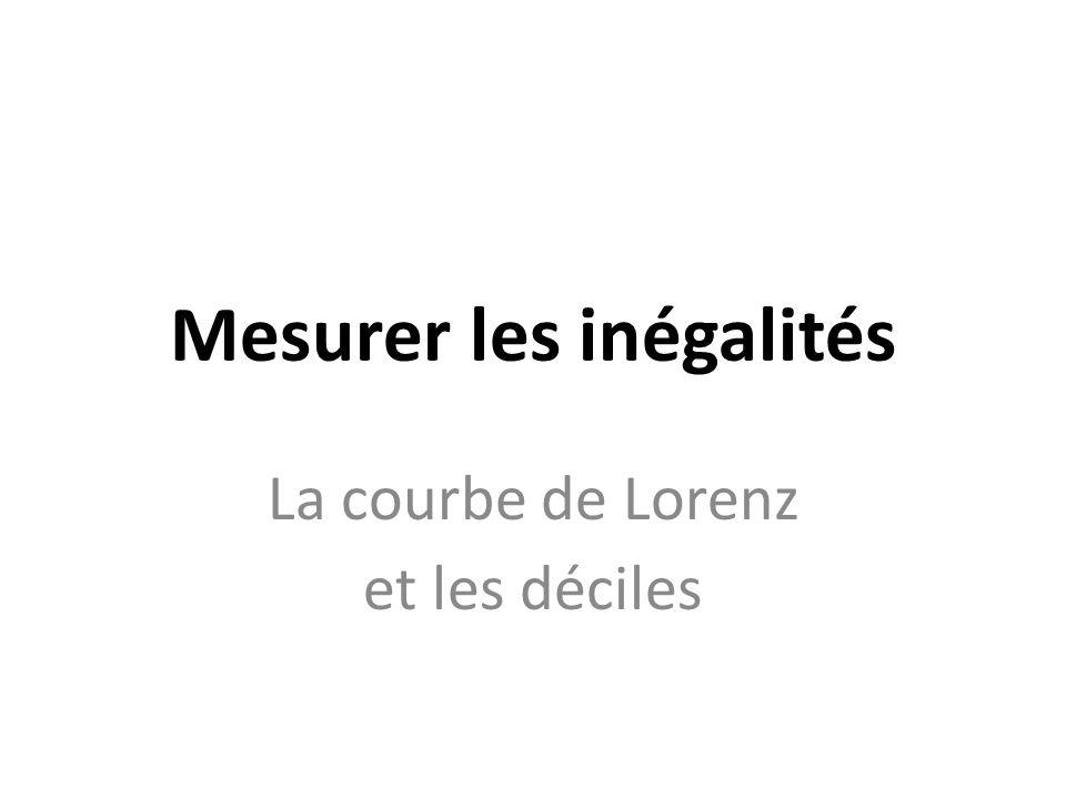 Mesurer les inégalités La courbe de Lorenz et les déciles