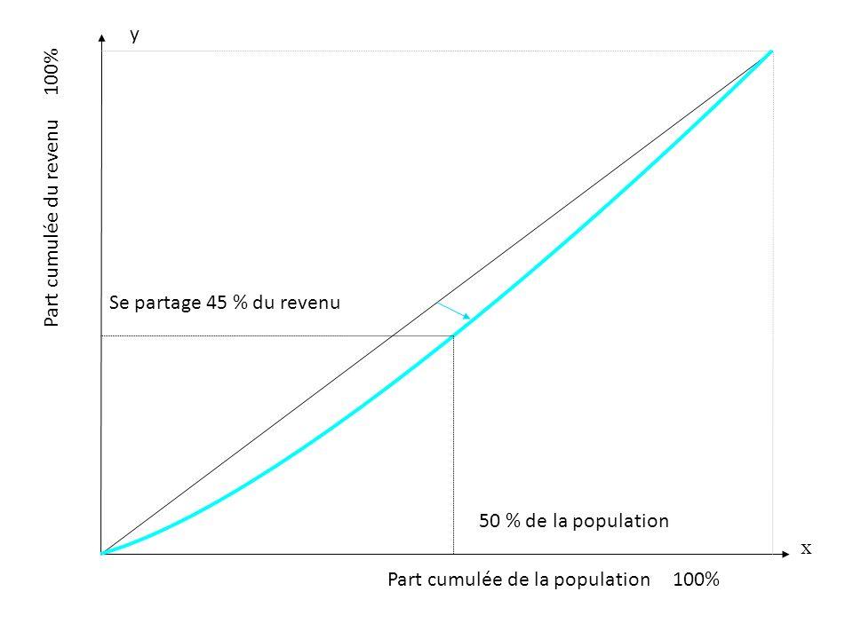Part cumulée de la population 100% x y Part cumulée du revenu 100% 50 % de la population Se partage 45 % du revenu