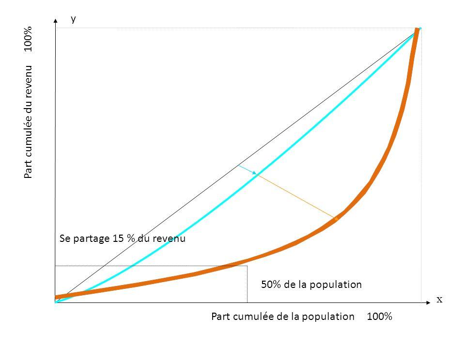 Part cumulée de la population 100% x y Part cumulée du revenu 100% 50% de la population Se partage 15 % du revenu