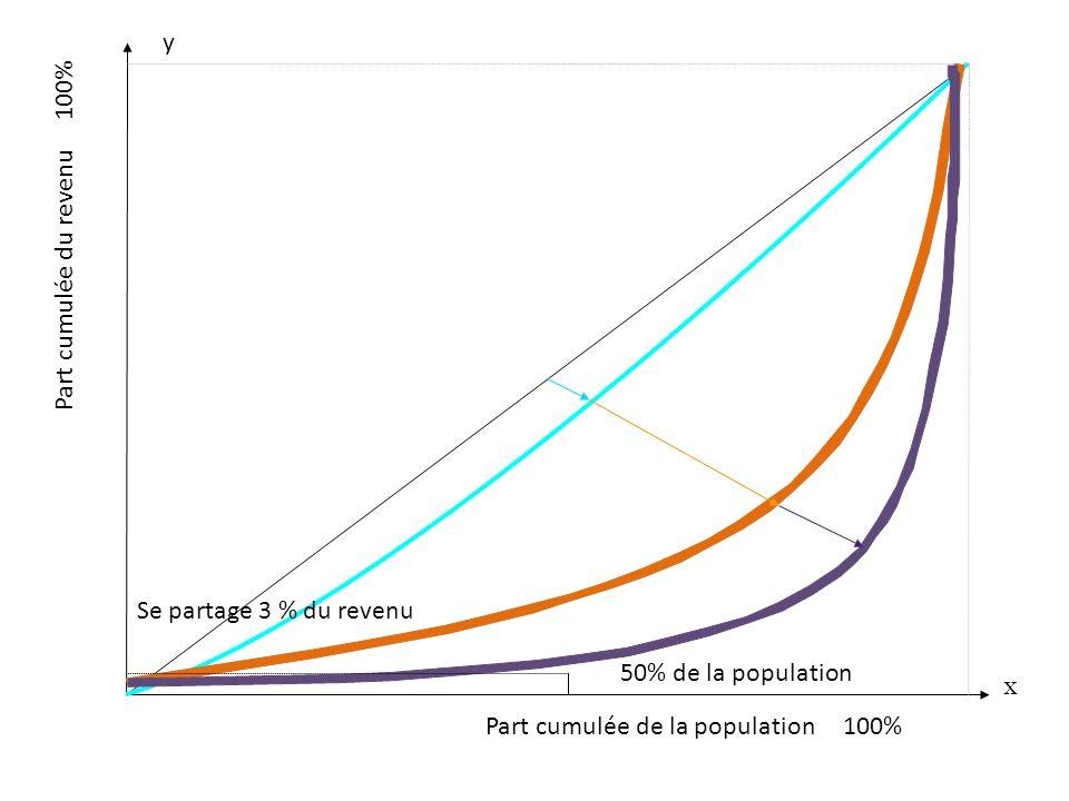 Part cumulée de la population 100% x y Part cumulée du revenu 100% 50% de la population Se partage 3 % du revenu