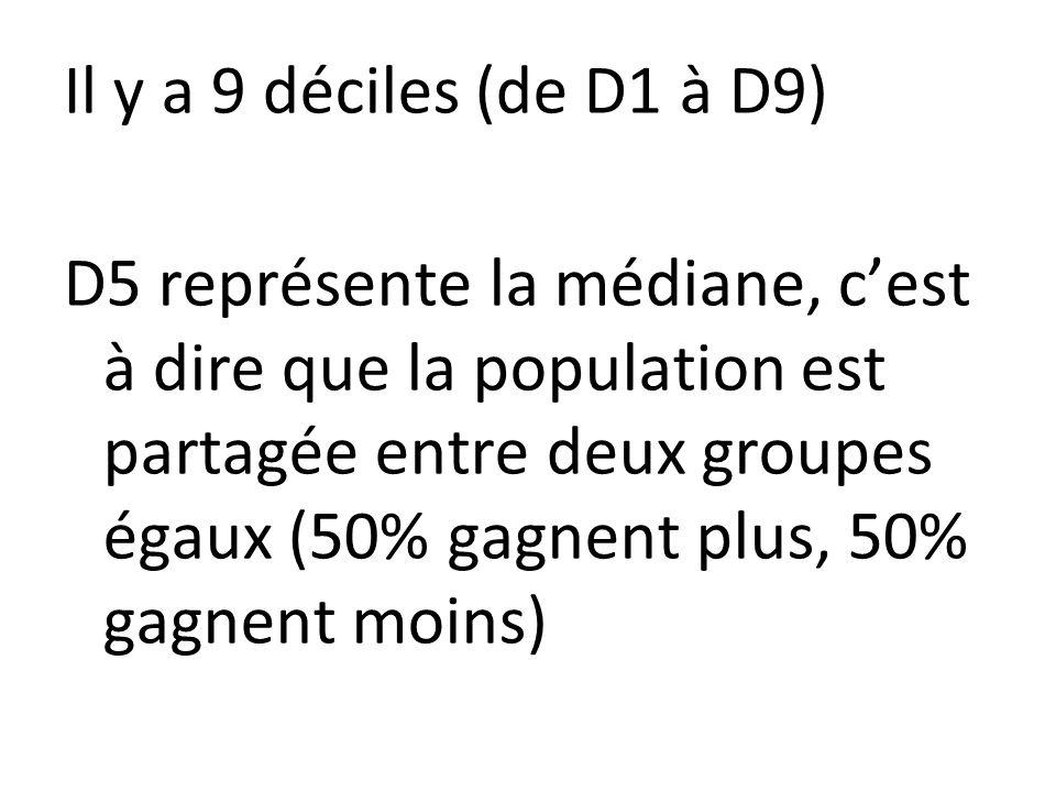 Il y a 9 déciles (de D1 à D9) D5 représente la médiane, cest à dire que la population est partagée entre deux groupes égaux (50% gagnent plus, 50% gagnent moins)