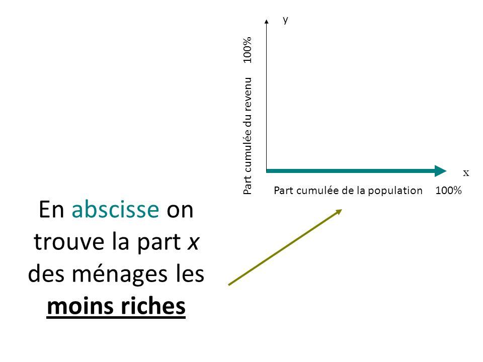 En abscisse on trouve la part x des ménages les moins riches Part cumulée de la population 100% x Part cumulée du revenu 100% y