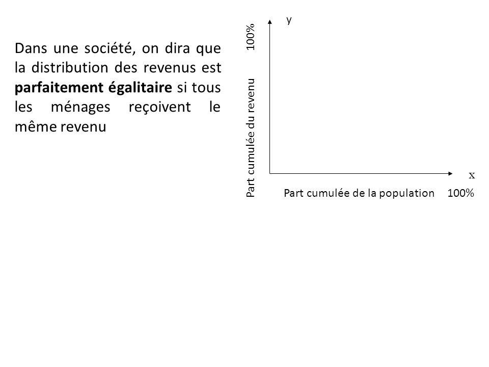 Dans une société, on dira que la distribution des revenus est parfaitement égalitaire si tous les ménages reçoivent le même revenu Part cumulée de la population 100% x Part cumulée du revenu 100% y