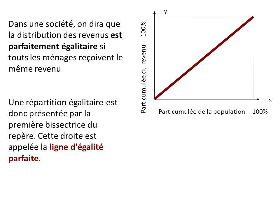 Exemple : En 2007 les membres du dernier décile ont perçu plus de 34 081 de revenu.