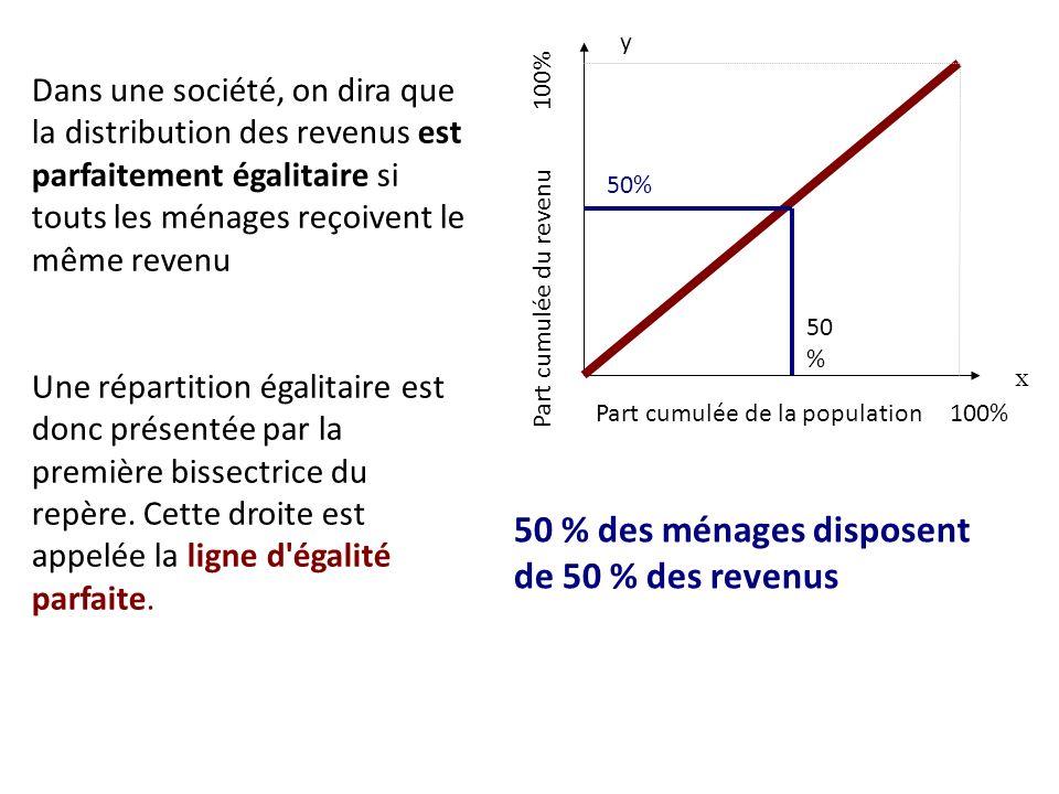 Résultat et interprétation D9 = 34 081 = 7,12 D1 4 786 Cela signifie que le revenu minimum des 10 % des ménages les plus riches est 7,12 fois supérieur au revenu maximum des 10% des ménages les moins riches.
