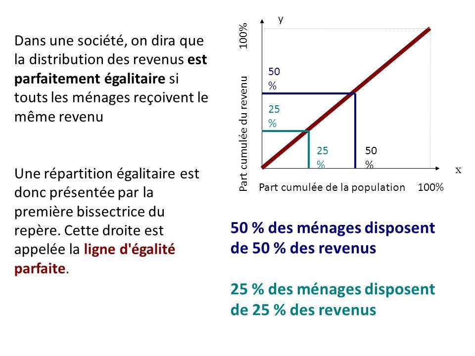 Dans une société, on dira que la distribution des revenus est parfaitement égalitaire si touts les ménages reçoivent le même revenu Une répartition égalitaire est donc présentée par la première bissectrice du repère.